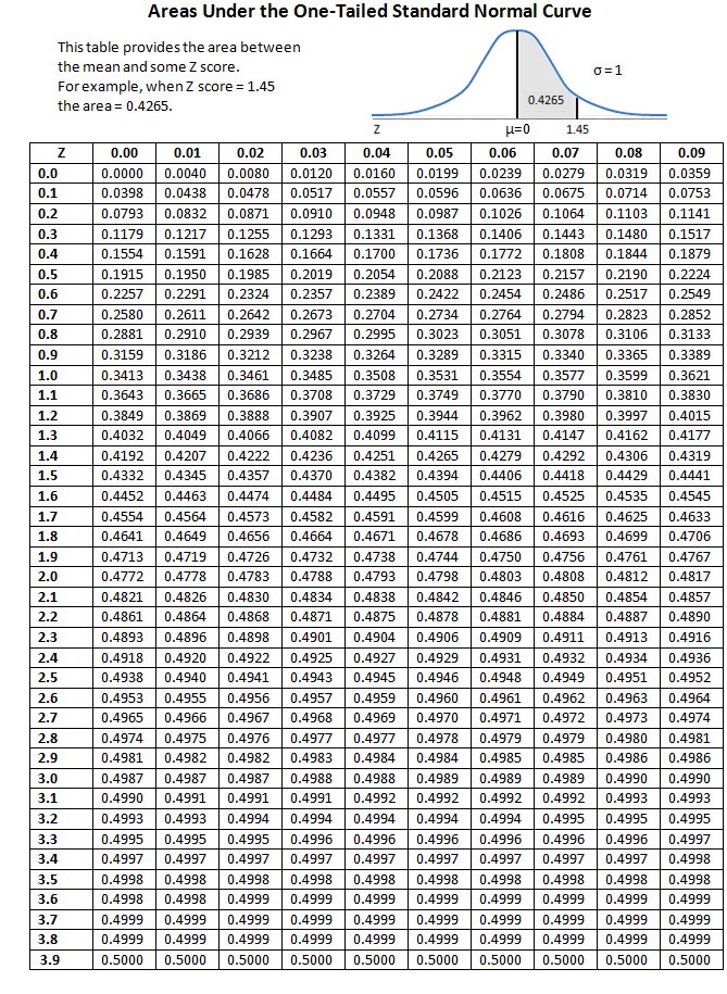 D 1 Tailed Standard Normal Table
